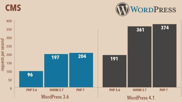 מערכות ניהול תוכן עם PHP7
