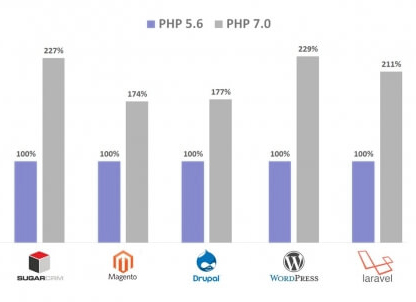 הבדלים PHP7